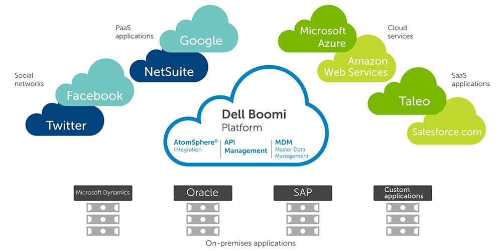 Walk-through of Dell Boomi Integration Platform as a Service