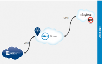 Integrating Salesforce.com and NetSuite using a Outbound Message